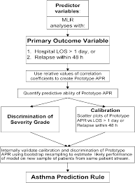 Asthma Severity Chart Pediatric Flow Chart For Asthma Prediction Rule Apr Development Los