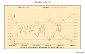 India Vix Vs Nifty Chart India Vix Hit All Time Low In Aug 2010 India Vix India