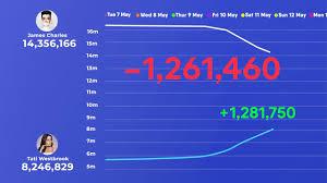 Youtube Subscriber Chart James Charles Vs Tati Subscribers Count History Visual Graph