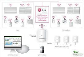 wireless lighting fixtures. lg lighting with zigbee wireless capability fixtures t