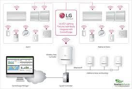 lg lighting with zigbee wireless capability