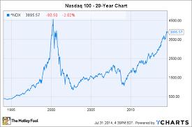 Nasdaq Index Chart History Nasdaq 100 Investing Essentials Nasdaq