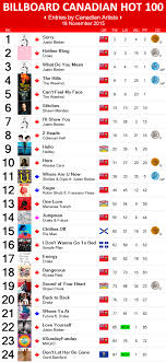 2015 Top Charts Songs Canadian Hot 100 16 November 2015 Canadian Music Blog