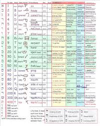 Bible Numerics Chart Great Hebrew Letter Chart Including The Meaning Of Each