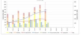 Combo Chart Qlik Community