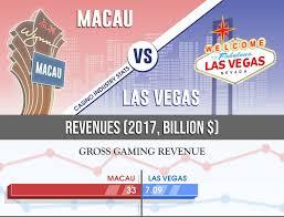 Las Vegas And Macau Casino Revenue Comparison Report