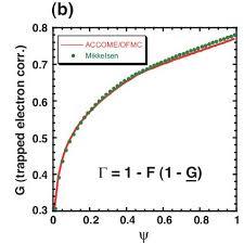 Electron Shielding Electron Shielding Effect Against Fast Ion Flow A