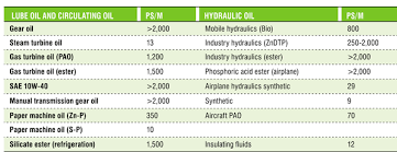 Material Electrical Conductivity Chart Oil Condition Monitoring Using Electrical Conductivity
