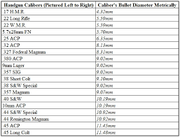Handgun Caliber Chart Smallest To Largest Caliber Vocabulary The Guns And Gear Store