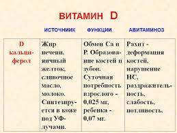 ru limbs реферат по биологии на тему витамин pp