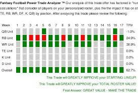 Cbs Trade Value Chart Week 6 14 Inquisitive Week 6 Fantasy Football Trade Chart