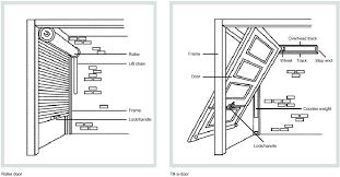 image result for sectional overhead garage door drawing