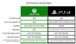 Xbox One Vs Playstation 4 The Ultimate Comparison Thread
