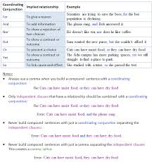 Conjunction Chart What Are Coordinating Conjunctions And How Do They Work Cwi