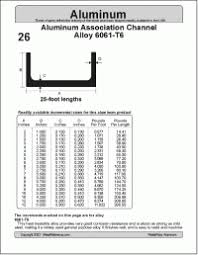 Structural Channel Size Chart Structural C Channel