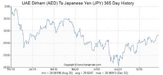 Yen Exchange Rate Historical Chart Uae Dirham Aed To Japanese Yen Jpy Exchange Rates History