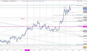 Gold Price Target Hit Xau Usd Rally Vulnerable Near Term