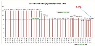 Ppf Interest Rate History What You Should Really Know