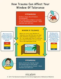 Polyvagal Theory Chart How To Help Your Clients Understand Their Window Of