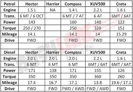 Jeep Comparison Chart Mg Hector Vs Tata Harrier Vs Jeep Compass Vs Mahindra Xuv500