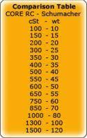 Shock Oil Comparison Chart Core Rc Silicone Shock Oil 600 Cst 60ml Cr210
