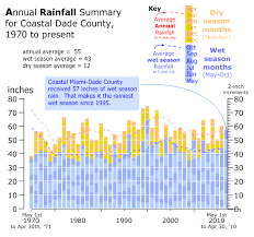 Miami Heat Chart Go Hydrology Rain Chart For Miami Heat Fans