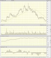Aa Stock Chart Alcoa Could Be Making A Bottom Pattern How To Play The