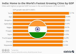 Indian Gdp Chart Chart India Home To The Worlds Fastest Growing Cities