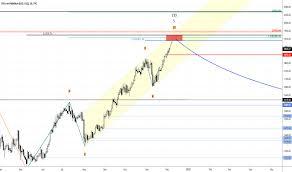 Palladium Charts And Quotes Tradingview