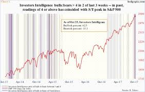 Investor Sentiment Index Chart Amidst Persistently Complacent Investor Sentiment S P 500