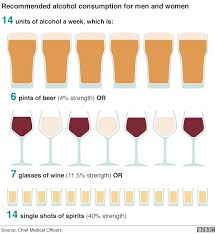 Tops Stats News Survey Alcohol Wales Binge Drinking Ons In - Bbc
