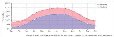 temperature alma