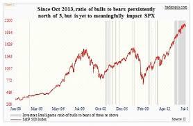 Bullish Sentiment Chart Bullish Sentiment Slips Can Bulls Capitalize On Opportunity
