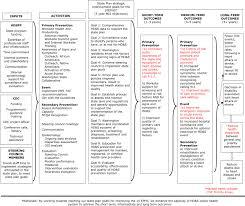 Heart Attack Chart Preventing Chronic Disease April 2008 07_0249c