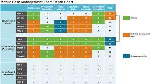 Need Digital Talent Use A Depth Chart Part 2 Of 4