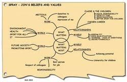 personal values and beliefs essay example case studies i need  personal values and beliefs essay