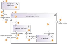 uml component diagrams  referenceelements used on component diagrams