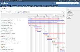 Redmine Screenshot Gantt Chart Open Source Projects
