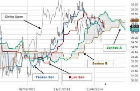 Ichimoku Charts In Forex Trading Secrets Pipspread