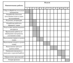 Реферат Методические рекомендации к написанию курсовых работ по  Календарный план выполнения курсовой работы подписывается студентом и научным руководителем