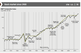 Stock Market Since 1900 The Big Picture