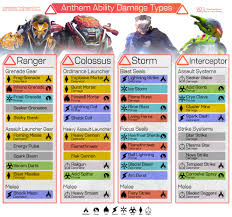 Chart To Show Damage Types For All Javelins Anthemthegame