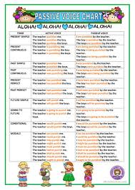 Passive Verb Tenses Chart Passive Voice Chart English Esl Worksheets