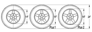 Plus Size Tire Conversion Chart The Pros And Cons Of Plus Sizing Performance Plus Tire