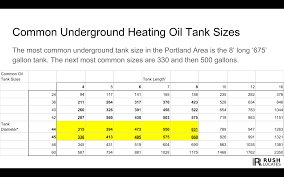 Fuel Oil Inches To Gallons Chart What Are The Most Common Size Of Residential Oil Tanks