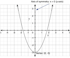 definition of a parabola the graph of every square function is a parabola a