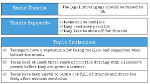 effective essay elements w  4 topic sentences 9 basic thesis the legal driving age should be raised to 18
