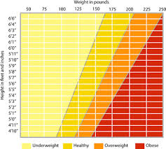 Imperial Weight Chart Charts I Used To Help Me Lose Weight Collette Haworth