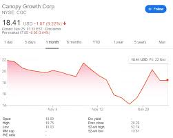 Canopy Stock Chart Cgc Stock Price Canopy Growth Corporation Has Massive War