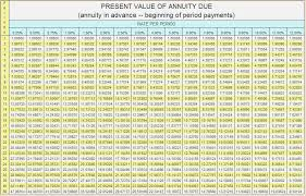 future value annuity table pdf cabinets matttroy annuity present value interest factor table present value interest factor annuity due table